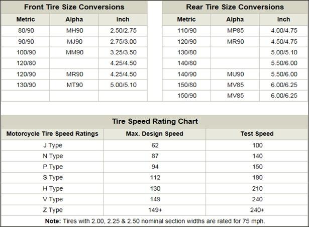 Motorcycle Tire Sizes >> All You Need To Know About Tires Rtwpaul