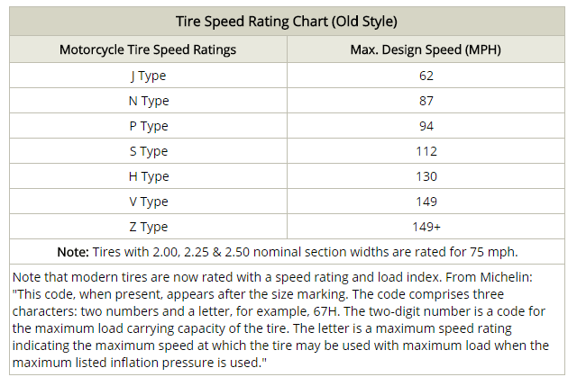tire-speed-rating-old-style